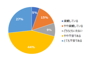 約7割の学生が就活を不安に思っている